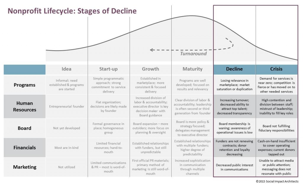 Lifecycle - Decline
