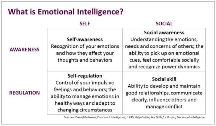 Emotional Intelligence Pic