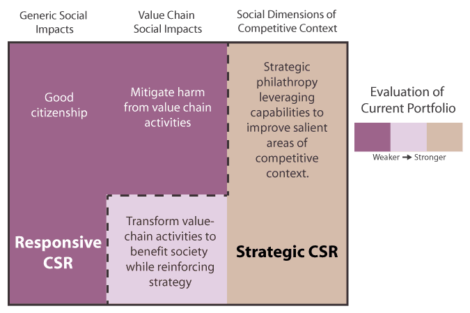 corporate-social-responsibility-diagram