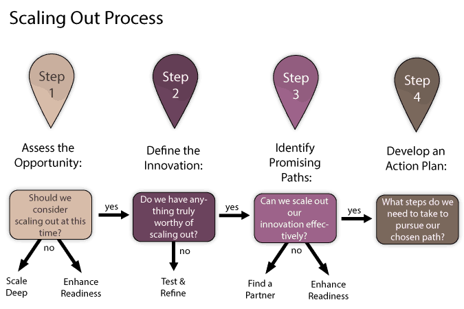 scaling-out-process
