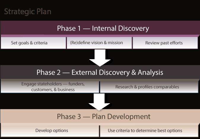 strategic-plan-diagram