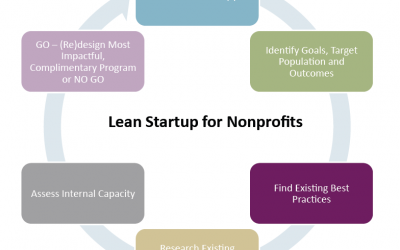 Lean Startup for Nonprofits