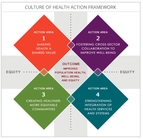 Culture of Health Action Framework