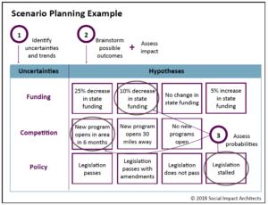 Scenario Planning Pic