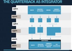 Quarterback as Integrator