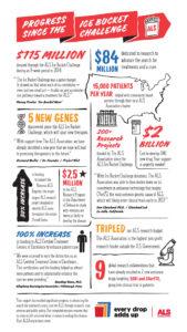 Ice Bucket Infograph