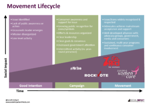 Movement Lifecycle Pic