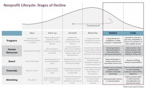 Lifecycle Decline