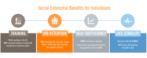 SE Benefits for Individuals