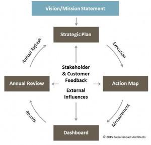 Planning Process1