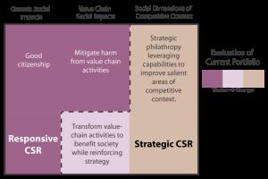 corporate social responsibility diagram