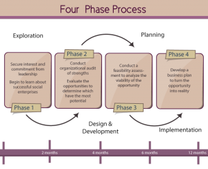 four phase process diagram