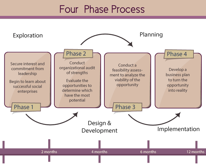 four-phase-process-diagram