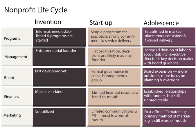 non-profit-life-cycle