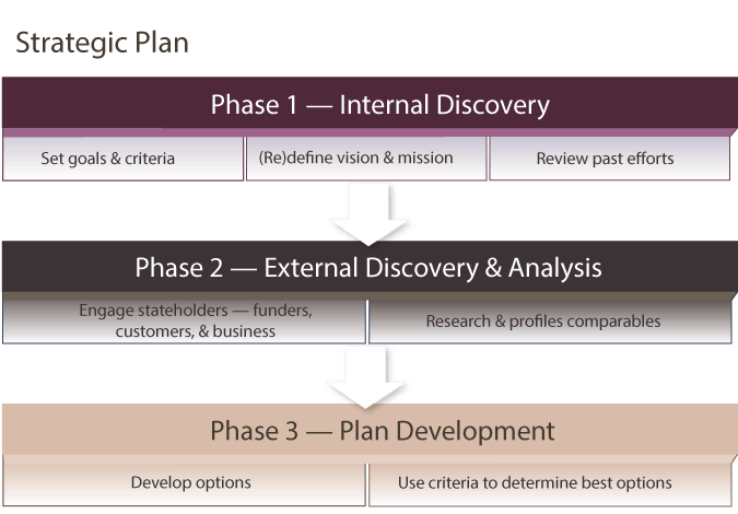 strategic-plan-diagram