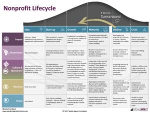 Detailed Nonprofit Lifecycle Image