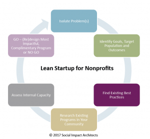 Lean Startup 2