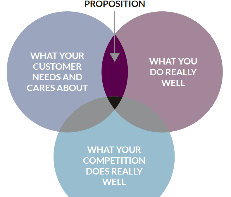 Finding the Social Sector's Sweet Spot: A Unique Value Proposition