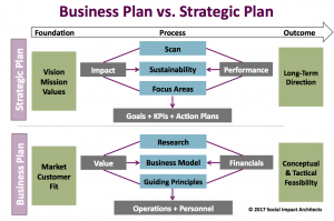 Biz Plan v Strategic Plan