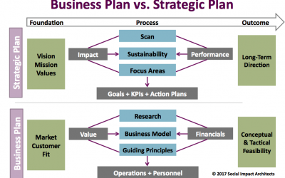 A Recipe for Success: How a Hybrid Strategic Business Plan Can Help Your Organization