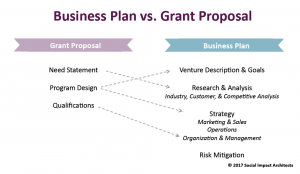 Business Plan vs. Grant