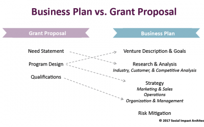 If You Can Write a Grant, You CAN Write a Business Plan