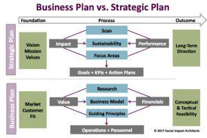 Biz Plan v Strategic Plan 581x387