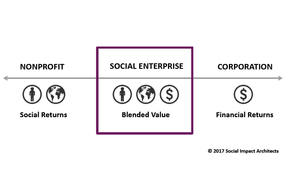Step-by-Step Guide to Create a Successful Social Enterprise