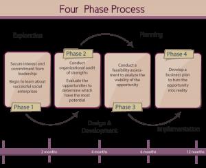 four phase process diagram