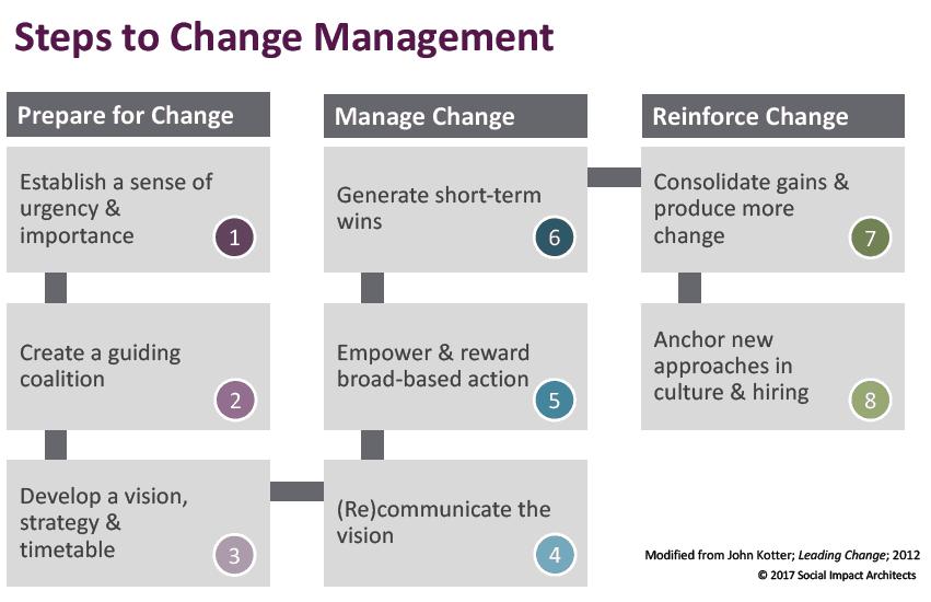 Nonprofit Change Management | Social Impact Architects