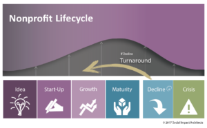 Nonprofit Lifecycle Image