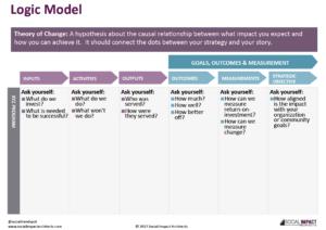 Logic Model Pic