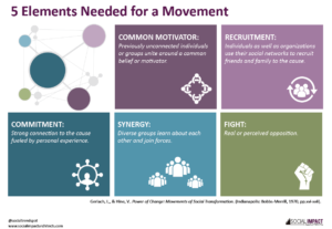 Elements Needed for a Movement