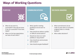 Ways of Working Questions Pic