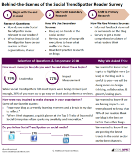 Market Research Graphic Social TrendSpotter Survey 2018