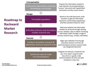 Roadmap to Backward Marketing Pic