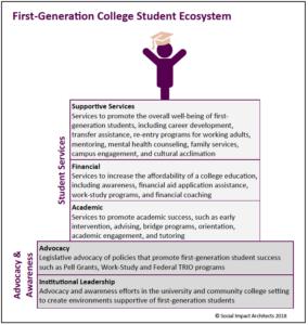 First Gen College Graphic