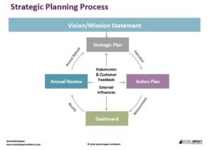 Strategic Planning Process pic