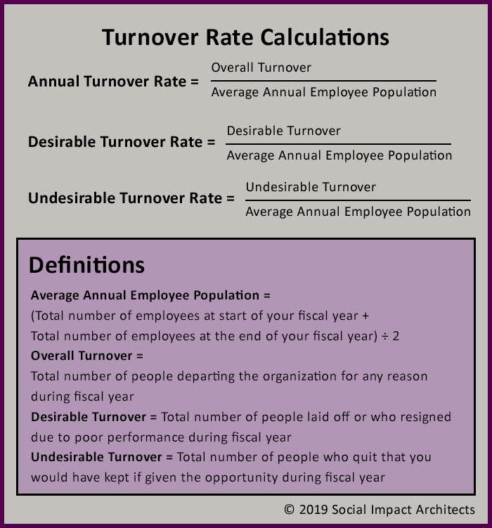 Employee Turnover v