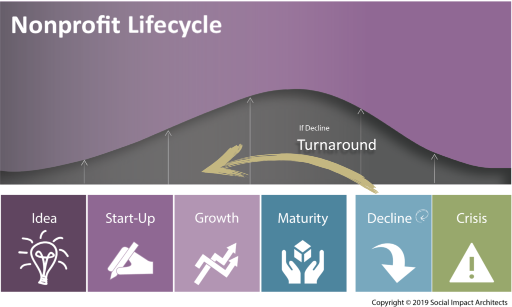 Lifecycle recap