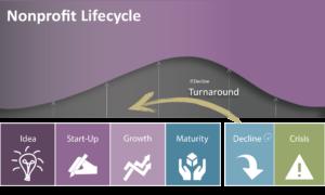 Lifecycle recap