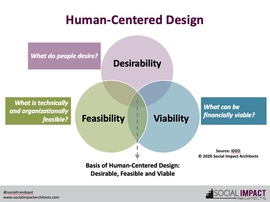 Human Centered Design Graphic