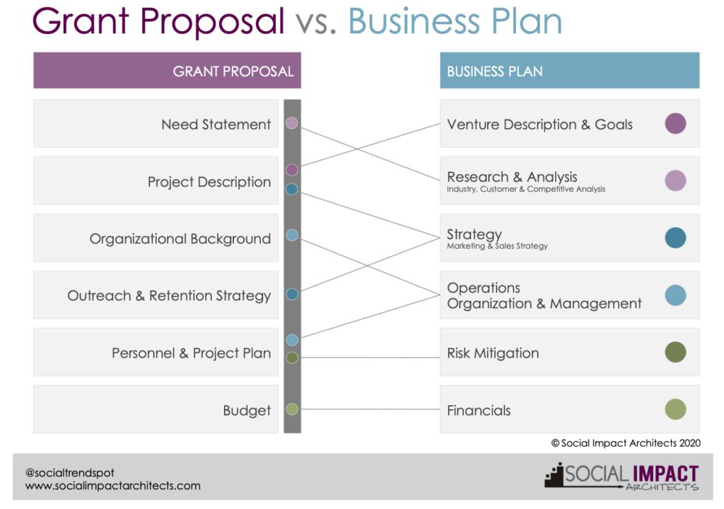 Grant Vs Business Plan pic