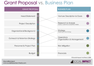 Grant Vs Business Plan pic