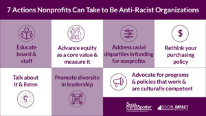 Actions to be Anti Racist Quote Pic