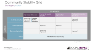 Community Stability Grid