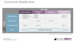 Community Stability Grid Pic