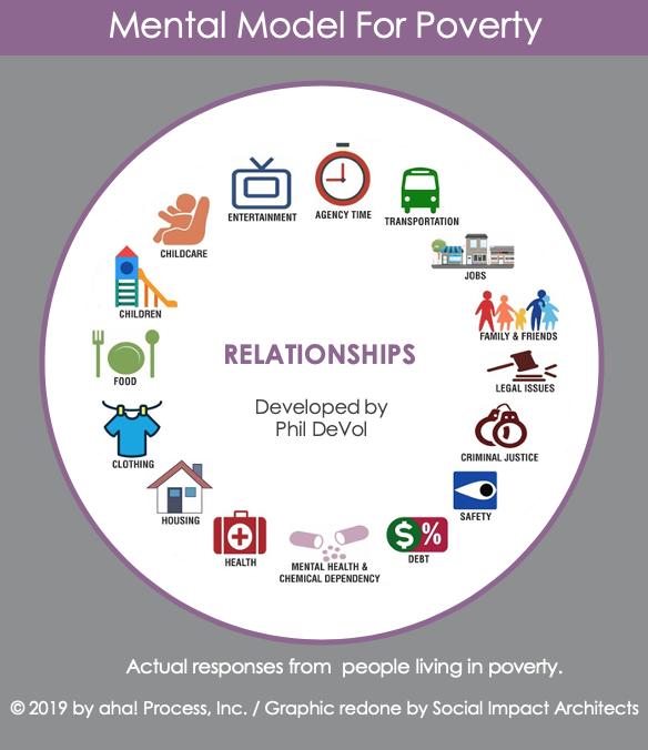Relationships Mental Model