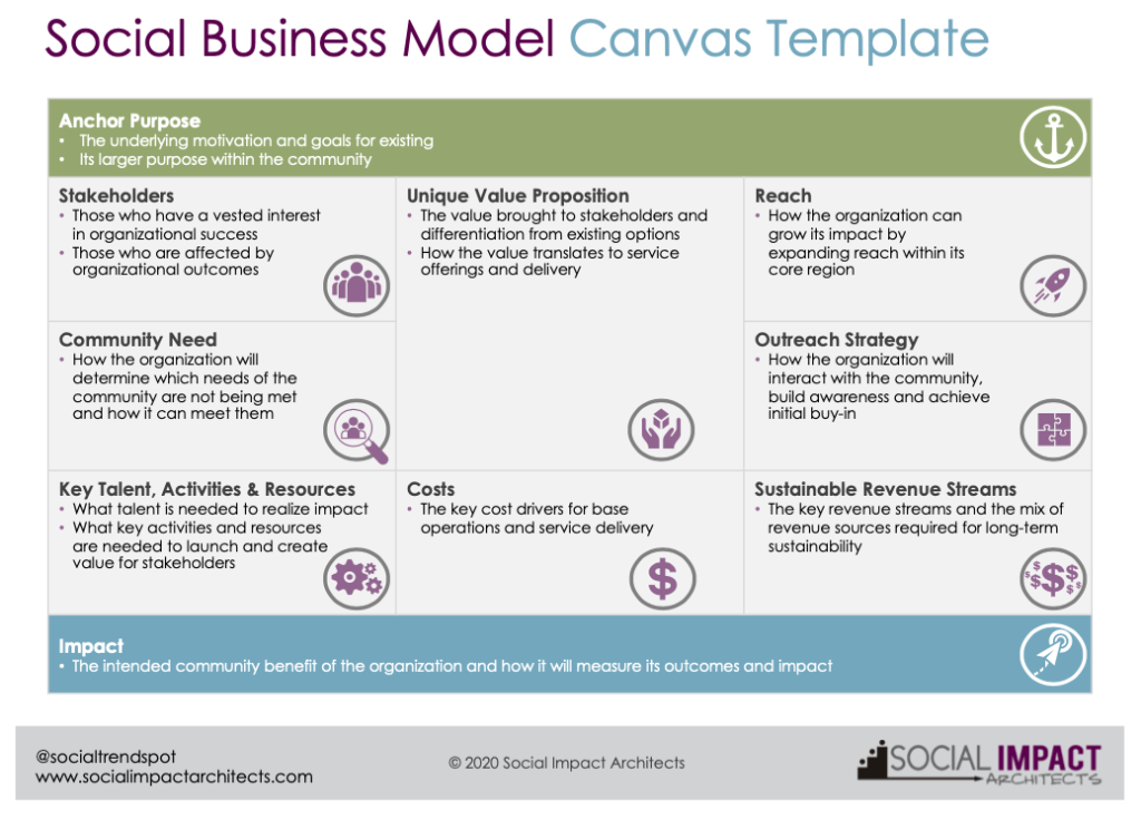 Social Business Model Canvas Template