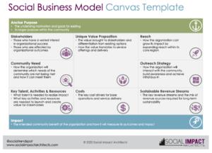 Social Business Model Canvas Template